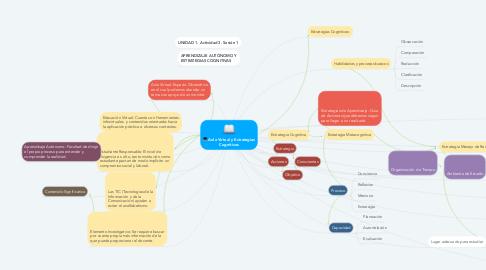 Mind Map: Aula Virtual y Estrategias Cognitivas