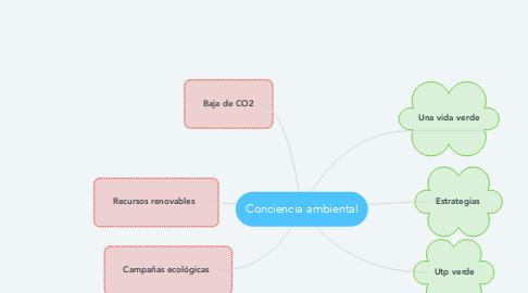 Mind Map: Conciencia ambiental