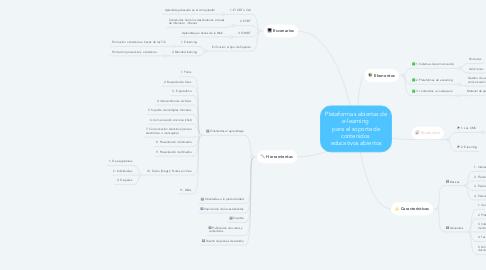 Mind Map: Plataformas abiertas de e-learning  para el soporte de contenidos  educativos abiertos