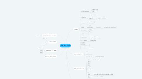 Mind Map: HACKING LAB