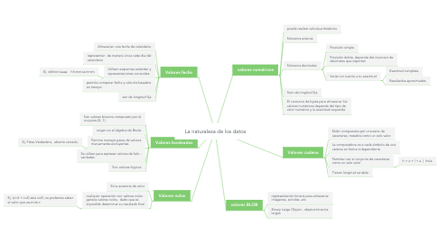 Mind Map: La naturaleza de los datos