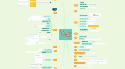 Mind Map: Laravel
