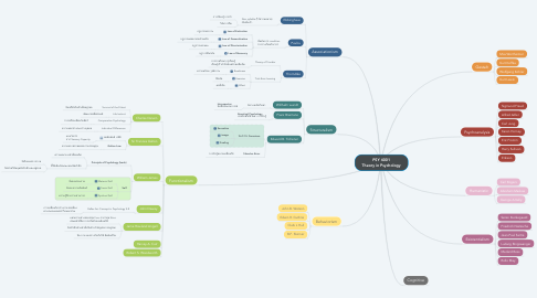 Mind Map: PSY 4001 Theory in Psychology