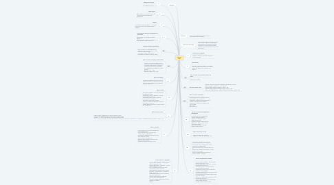 Mind Map: Normas Apa