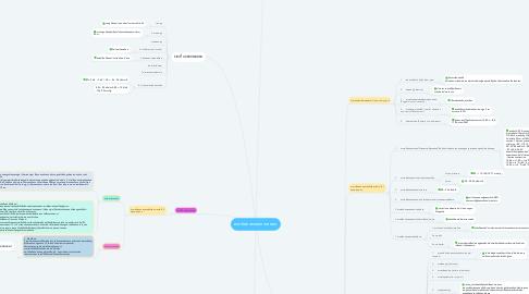 Mind Map: พยาธิสภาพของการคลอด