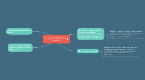 Mind Map: Ley de Áreas Naturales Protegidas