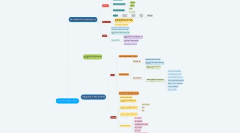 Mind Map: CREANDO EN EQUIPO