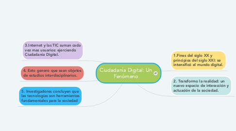 Mind Map: Ciudadanía Digital: Un Fenómeno