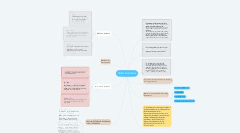 Mind Map: Redes Telematicas