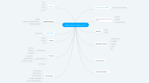 Mind Map: Legal issues for emergency Nurse