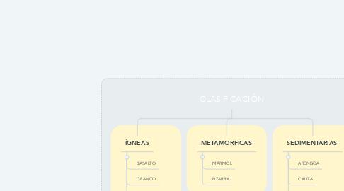 Mind Map: CLASIFICACIÓN