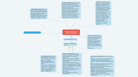 Mind Map: teología política en el antiguo testamento
