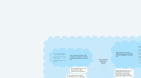 Mind Map: ¿Cómo hacer una comunicación, ponencia o paper?