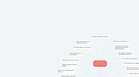 Mind Map: Educación virtual y  estrategias de estudio