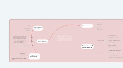 Mind Map: LAS COMPETENCIAS VINCULADAS A LOS SABERES ESENCIALES