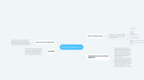 Mind Map: Ser Contemporáneo  Hoy