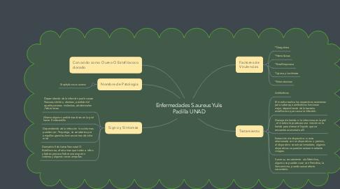 Mind Map: Enfermedades S.aureus Yulis Padilla UNAD