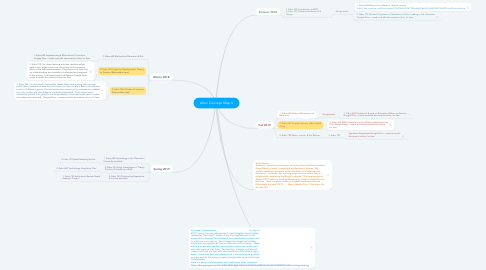 Mind Map: Allen Concept Map 3