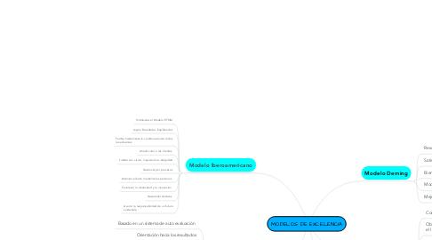 Mind Map: MODELOS DE EXCELENCIA
