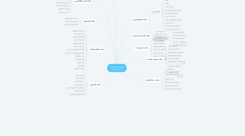 Mind Map: الخارطة المعلوماتية لمركز المعلومات