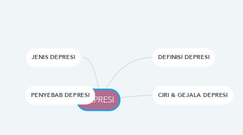 Mind Map: DEPRESI