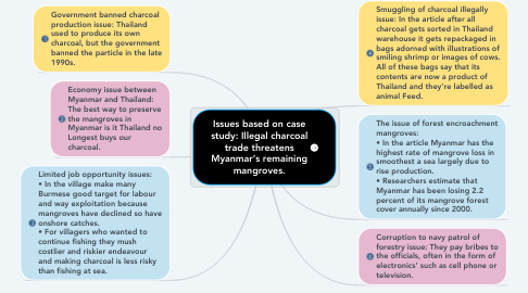 Mind Map: Issues based on case study: Illegal charcoal trade threatens Myanmar's remaining mangroves.