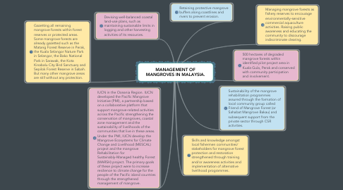 Mind Map: MANAGEMENT OF MANGROVES IN MALAYSIA.