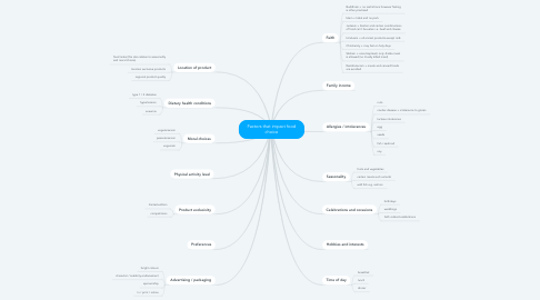 Mind Map: Factors that impact food choice