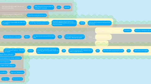 Mind Map: Historia de la internet