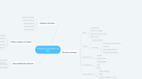 Mind Map: Planeación Estratégica de SGC