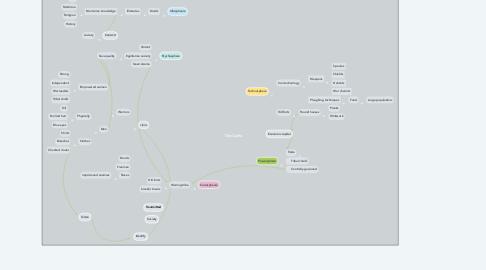Mind Map: The Celts