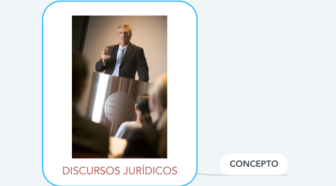Mind Map: DISCURSOS JURÍDICOS