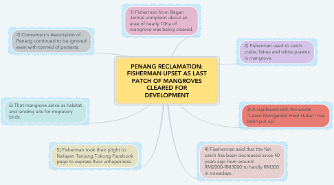 Mind Map: PENANG RECLAMATION: FISHERMAN UPSET AS LAST PATCH OF MANGROVES CLEARED FOR DEVELOPMENT