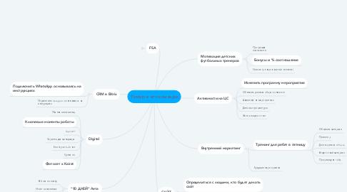 Mind Map: Тимур и его команда