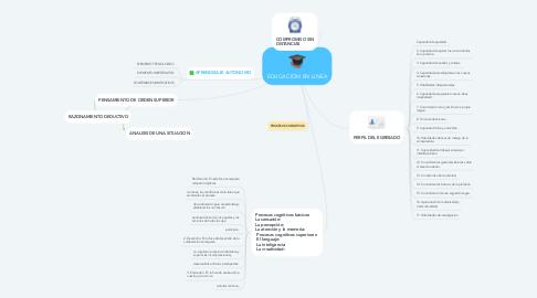 Mind Map: EDUCACIÓN EN LINEA