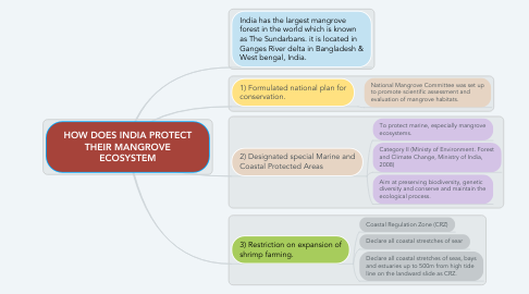 Mind Map: HOW DOES INDIA PROTECT THEIR MANGROVE ECOSYSTEM