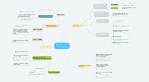 Mind Map: QUÉ ES LA ÉTICA EMPRESARIAL