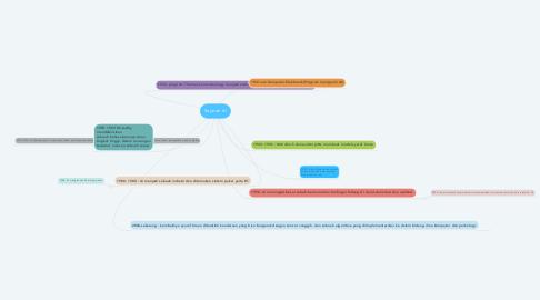 Mind Map: Sejarah AI