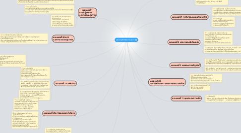 Mind Map: แบบแผนสุขภาพของ Gordon's