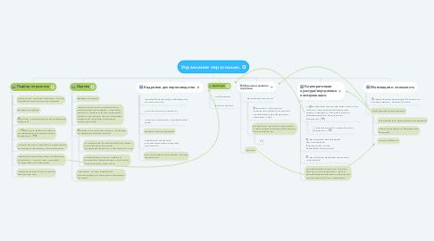 Mind Map: Управление персоналом.