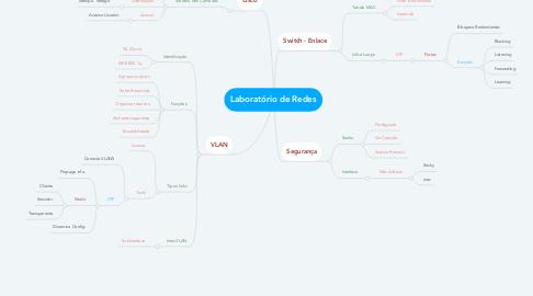Mind Map: Laboratório de Redes