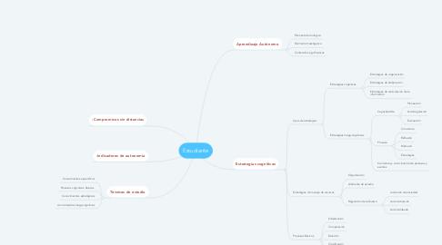 Mind Map: Estudiante