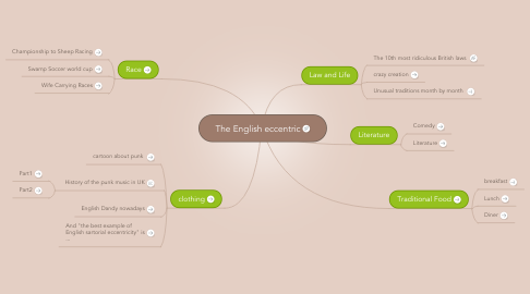 Mind Map: The English eccentric