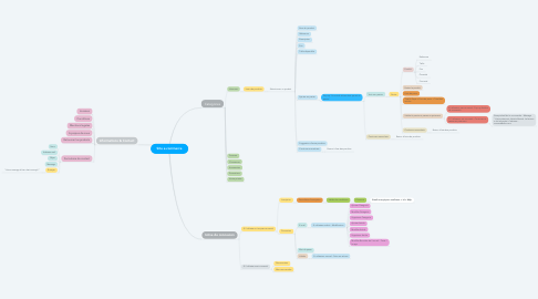 Mind Map: Site e-commerce