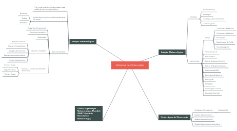 Mind Map: Sistemas de Observação