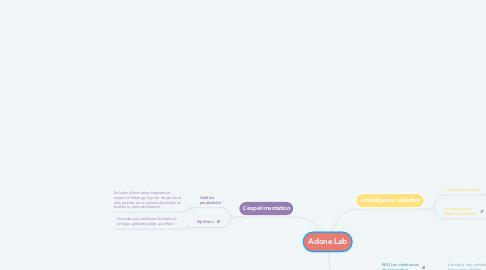 Mind Map: Adone Lab
