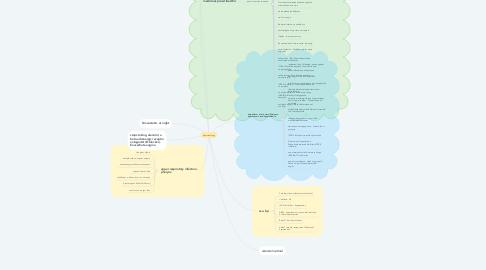 Mind Map: pharmacology