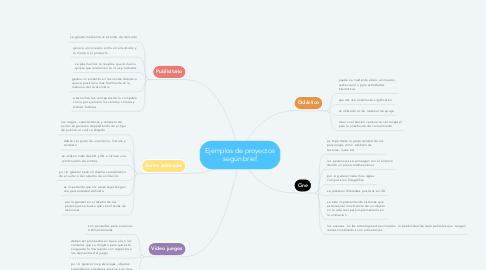 Mind Map: Ejemplos de proyectos según brief