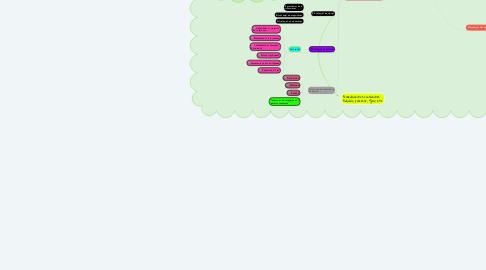 Mind Map: Estrategias de Aprendizaje Autogestivo