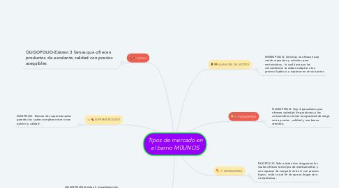 Mind Map: Tipos de mercado en el barrio BELLAVISTA